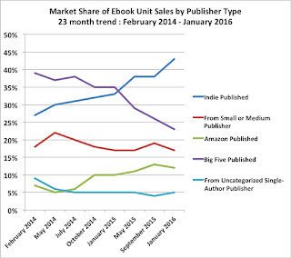 Author Earnings unit sales