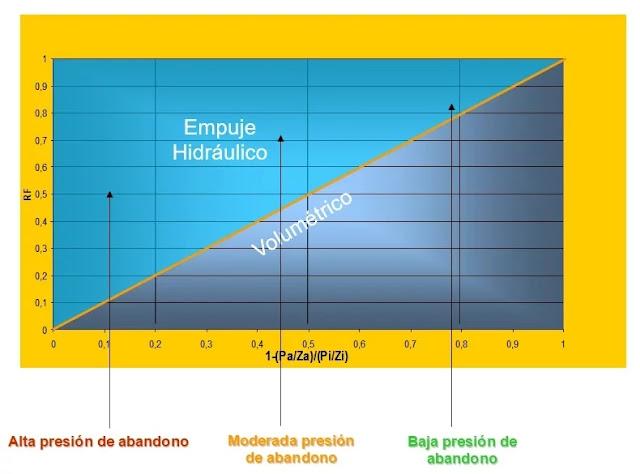 Zonas del Gráfico de Factor de Recobro en Yacimientos de Gas