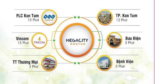 Megacity Kon Tum