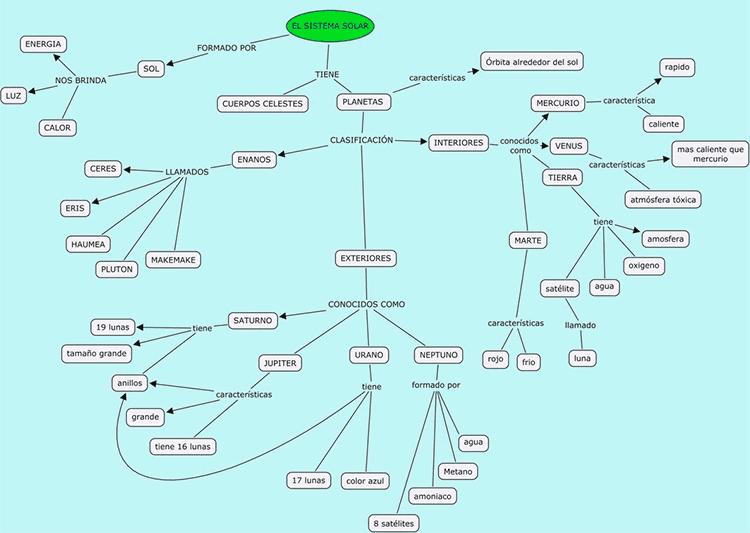 Mapa conceptual del sistema solar y sus componentes