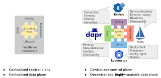 Traditional middleware and cloud-native platforms overview