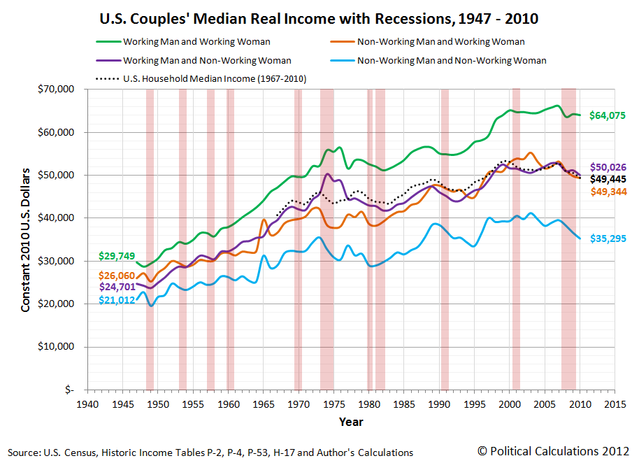 U.S. Couples Median Real Income with Recessions, 1947-2010