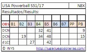predicciones powerball para jugar desde Ecuador