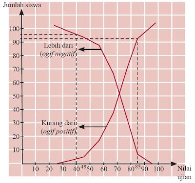 Langkah - Langkah Membuat Tabel Distribusi Frekuensi