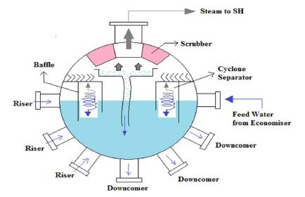 Pemilihan Jenis Sensor Tekanan untuk Pengukuran Level pada Steam Drum