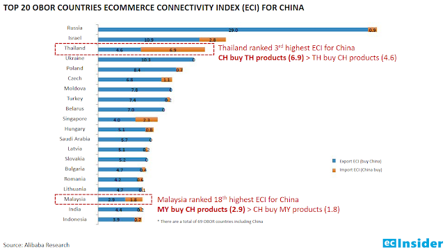 Top 20 OBOR countries ECI for China