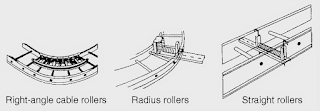 cable roller, heavy duty cable roller, cable pulling rollers@electrical2z