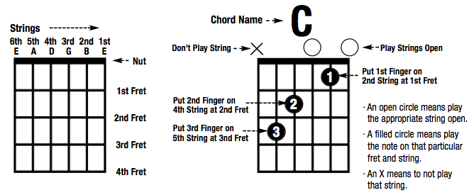 Attractive C Sus Guitar Chord Ensign - Basic Guitar Chords For ...