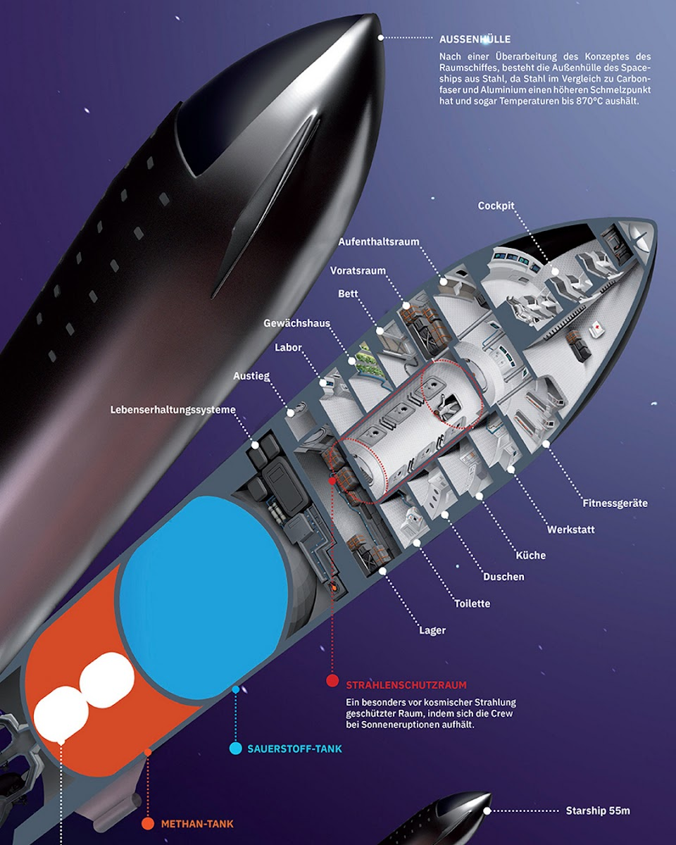 SpaceX Starship cutaway diagram by Julian Schindler