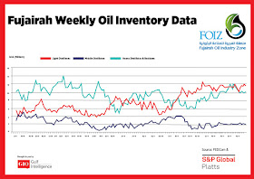 Chart Attribute: Fujairah Weekly Oil Inventory Data (Jan 9, 2017 - Jun 10, 2019) / Source: The Gulf Intelligence