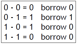 Rangkaian Pengurang (Subtractor)