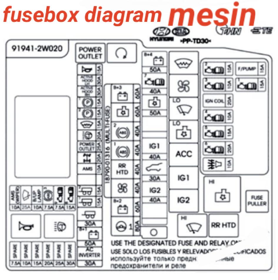 fusebox HYUNDAI SANTA FE 2013-2014