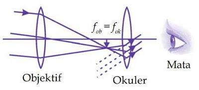 Diagram sinar pembentukan bayangan pada teropong bintang untuk mata tak terakomodasi