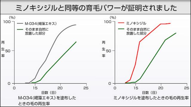 イクオスとブブカを比較!育毛剤とサプリの特徴の違いを検証