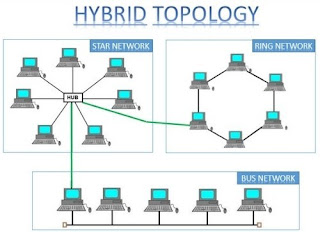 Gambar Topologi Hybrid
