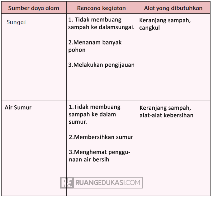 Kunci Jawaban Tema 4 Kelas 4 Halaman 25, 26, 27