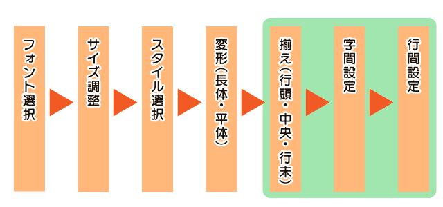 フォント設定プロセス