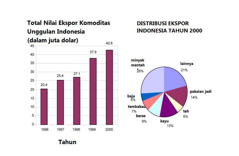 Soal Assesment Kompetensi Minimum Soal Akm Statistika Smp Dan Pembahasan