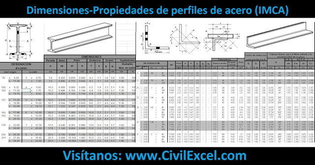 Dimensiones-Propiedades de perfiles de acero (IMCA)