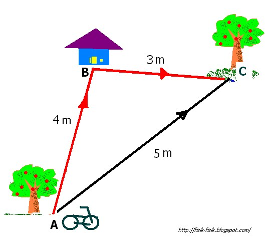 Physics Form 4 Form5 Distance And Displacement