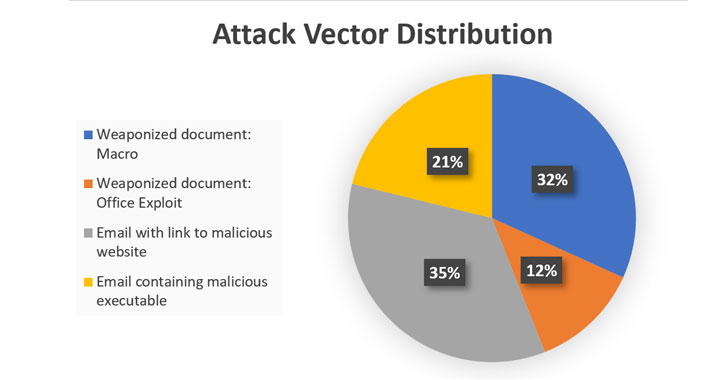 email malware attack