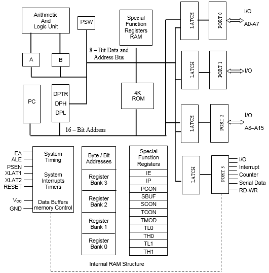 mbedlabs technosolutions  architecture of 8051 microcontroller