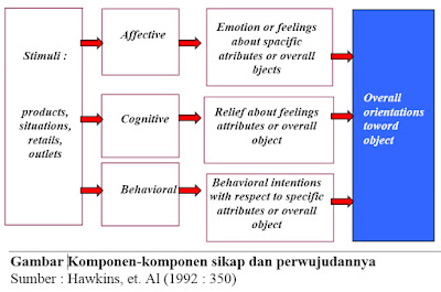 Gambar Komponen-komponen sikap dan perwujudannya