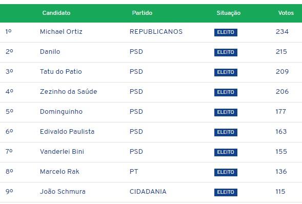 Eleições 2020: PSD faz seis vereadores em Mato Rico