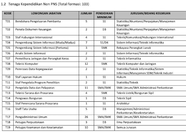 Lowongan Kerja Pegawai Tetap NON PNS Institut Teknologi Sepuluh Nopember Tahun 2017