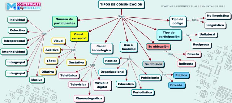 Mapa conceptual tipos de comunicación