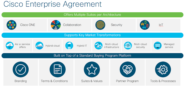 How Cisco Enterprise Helps All Companies to Deal with All Kinds of Companies