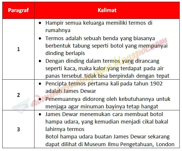 Kunci Jawaban Tema 6 Kelas 5 Halaman 147