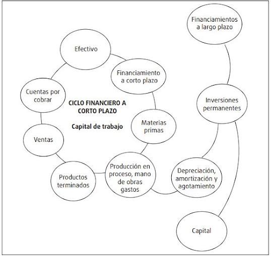 Ciclo financiero a corto plazo del capital de trabajo