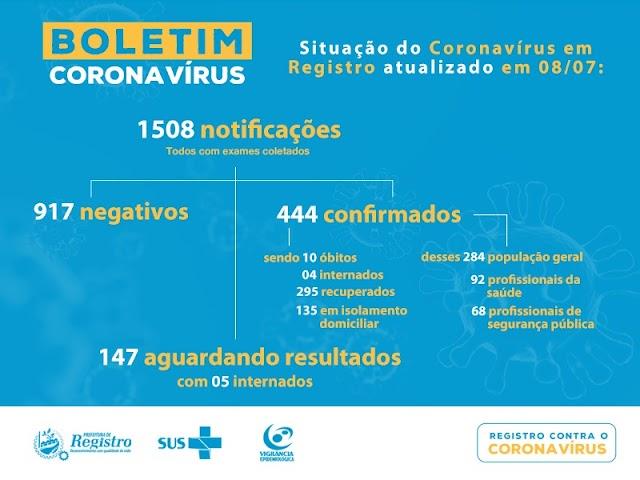 Registro-SP soma 444 casos confirmados 295 recuperados e 10 mortes do Coronavírus – Covid-19