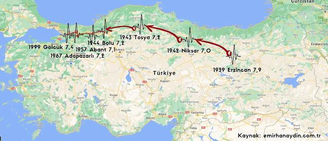 Deprem ve İstanbul