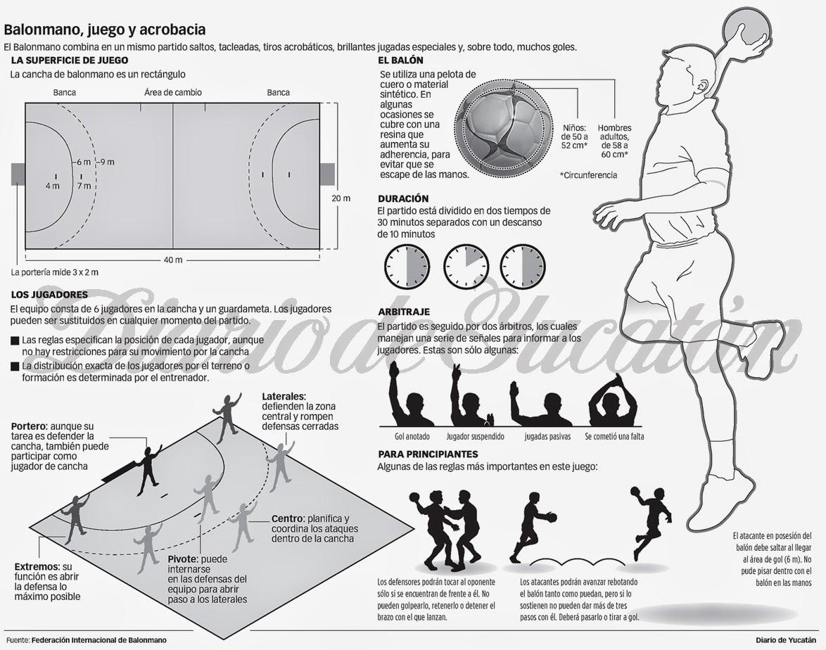 Educacion Fisica Y Recreacion Balonmano Historia