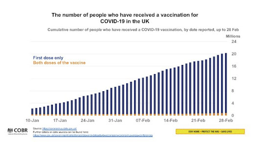 010321 UK GOv  briefing chart showing number of people vaccinated