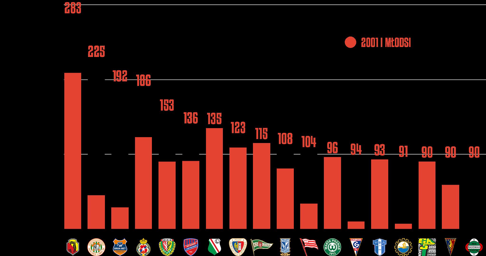 Klasyfikacja klubów pod względem rozegranego czasu przez młodzieżowców w8.kolejce PKO Ekstraklasy<br><br>Źródło: Opracowanie własne na podstawie ekstrastats.pl<br><br>graf. Bartosz Urban