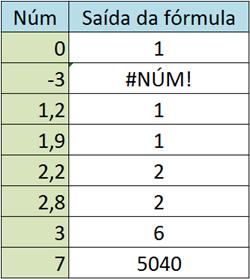 A Matemática em planilhas eletrônicas (Calc, Excel): Fatorial