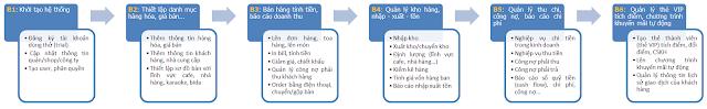 Hướng dẫn sử dụng phần mềm tính tiền tạp hóa, siêu thị mini