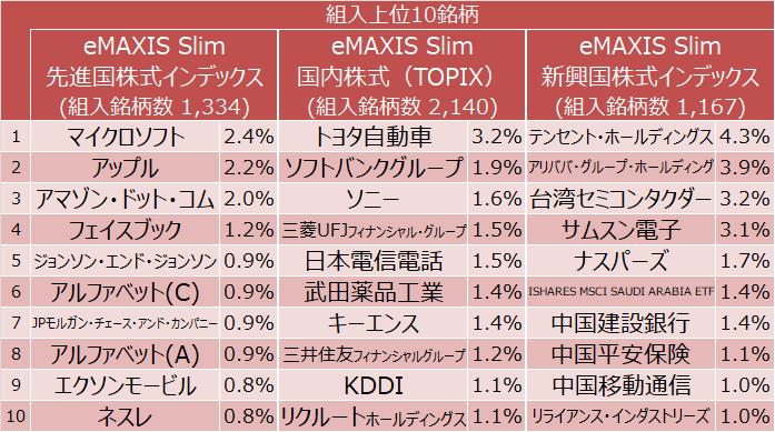 eMAXIS Slim 先進国株式・国内株式・新興国株式の組入上位10銘柄(マイクロソフト、アップル、アマゾン・ドットコム、トヨタ自動車、ソフトバンクグループ、ソニー、テンセント・ホールディングス、アリババ・グループ・ホールディング、台湾セミコンダクターなど)