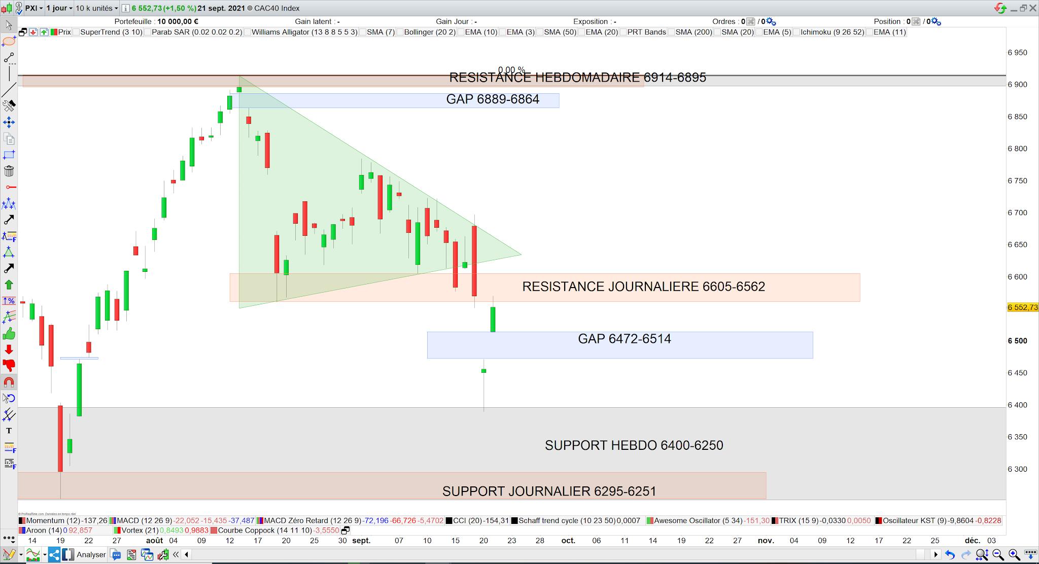 Le CAC40 ouvre un gap 22/09/21