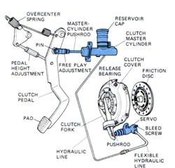 النظام الهيدروليكي لتشغيل القابض