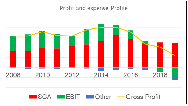 White Horse profit and expense profile