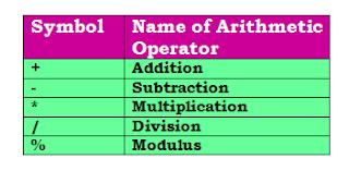 Operator in C