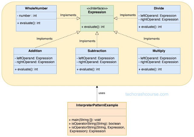 Interpreter Design Pattern UML Diagram