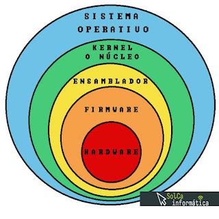 kernel o núcleo de un sistema operativo