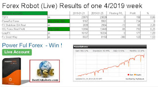 Forex Robot (Live) Results of one 4/2019 week