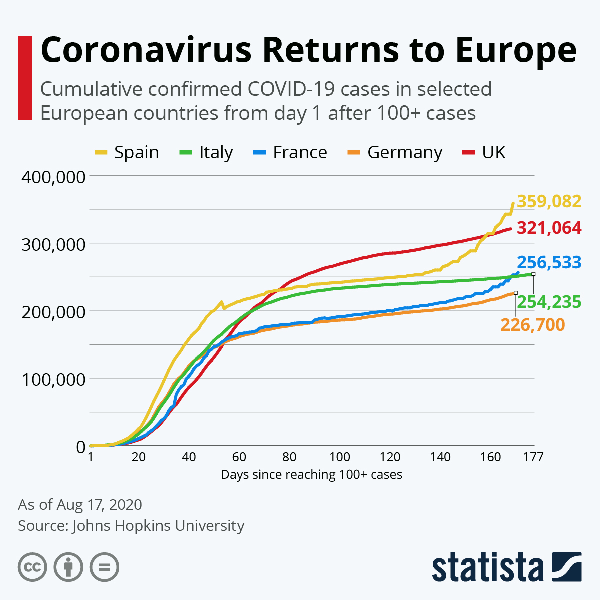 Coronavirus Returns to Europe #infographic
