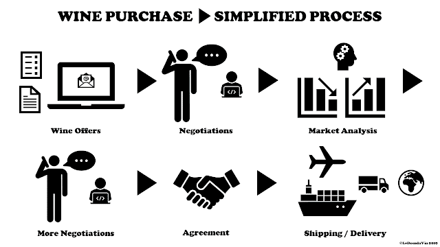 Wine Purchase Simplified Process by ©LeDomduVin 2019